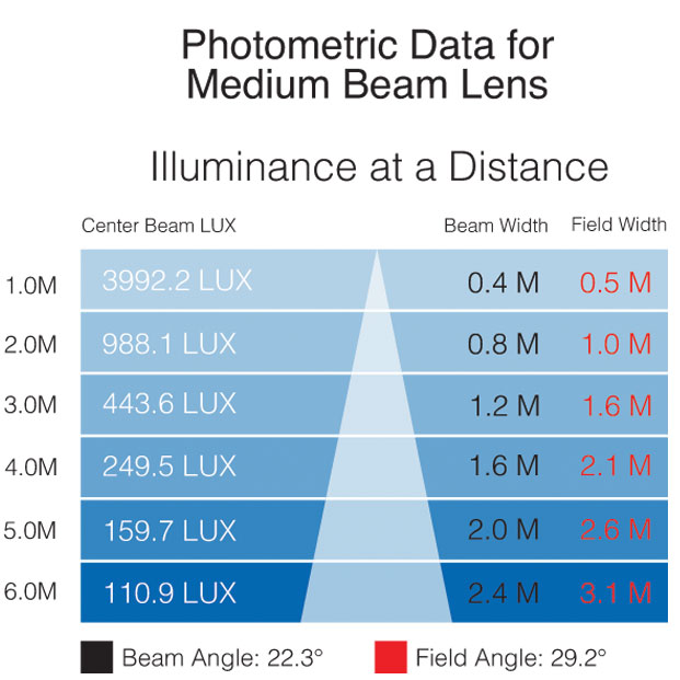 IS 3K photometric medium