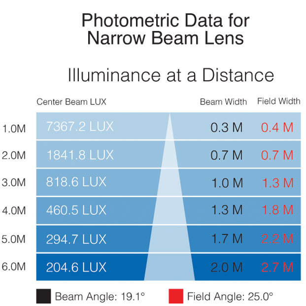 IS 3K photometric narrow