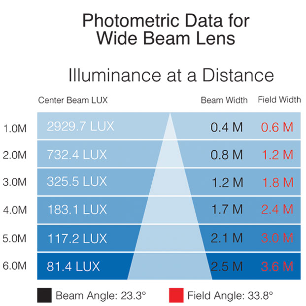 IS 3K photometric wide