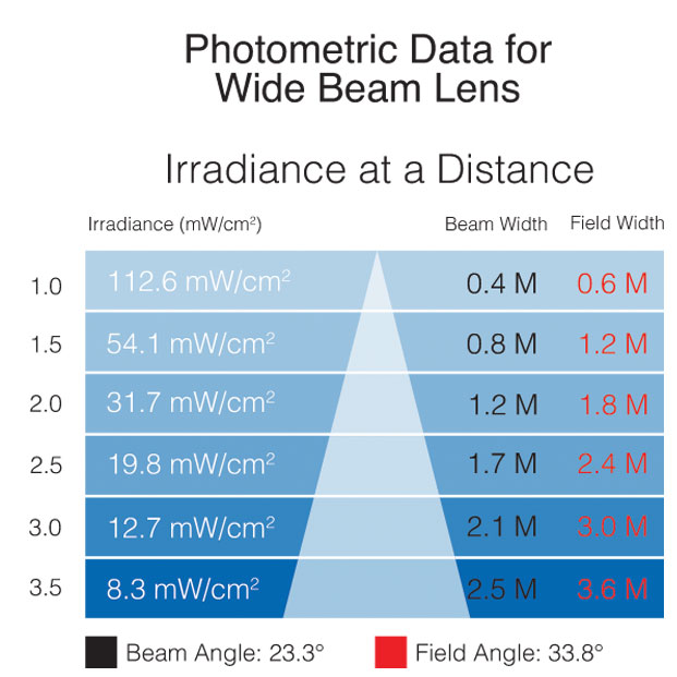 IS UV photometric wide beam