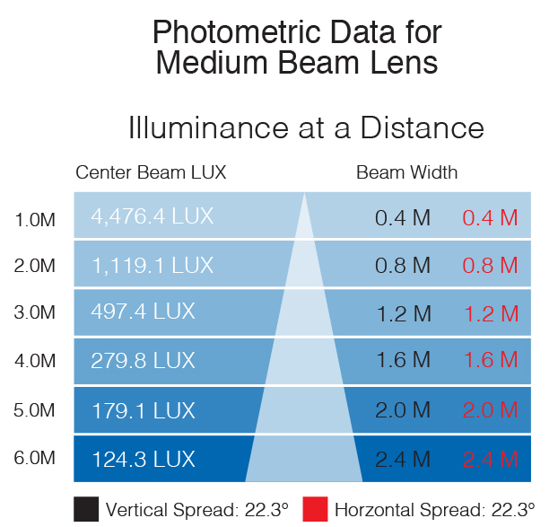 IS 5500K photometric medium