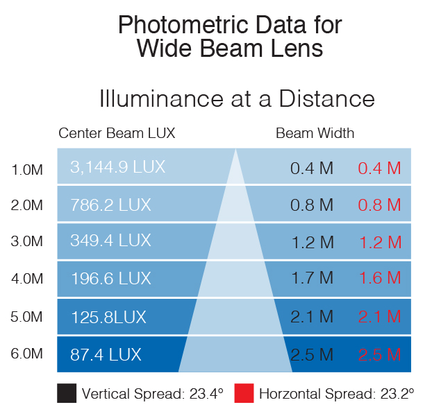 IS 5500K photometric wide